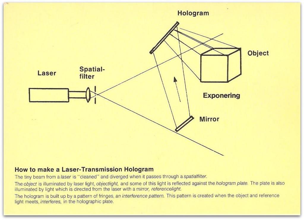 Grundprincipen Hur gör man hologram