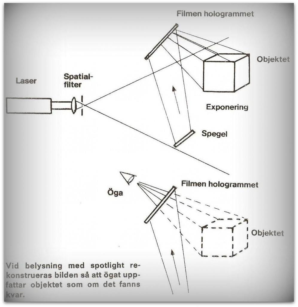 Principskiss-holografi1-996x1024